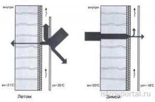 Технические свойства вентилируемых фасадов