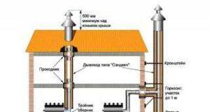 Ошибки при выборе дымохода для газовых котлов