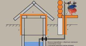 Строим дачный водопровод из колодца своими руками