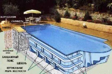 Технология устройства дачного бассейна | Фонтан на даче