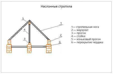 Виды стропильных конструкций