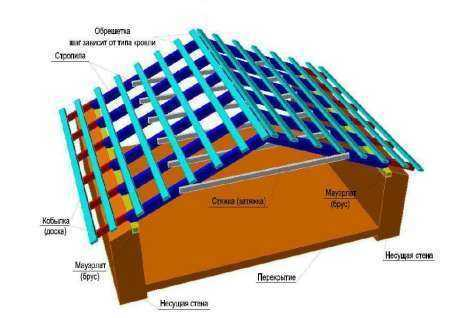 Стропильная система двухскатной крыши