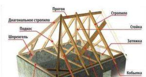 Монтаж вальмовой крыши: пошаговоя инструкция