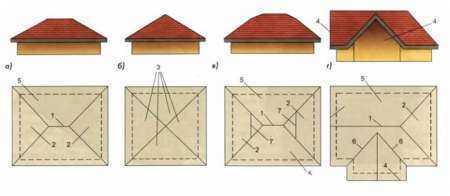 Виды четырехскатной крыши монтаж своими руками