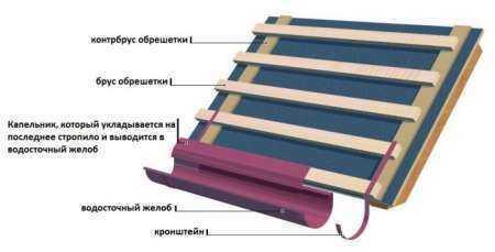Доборные элементы для укладки кровли из профнастила