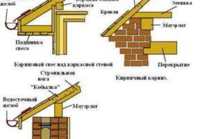 Технология подшивки карниза крыши профнастилом