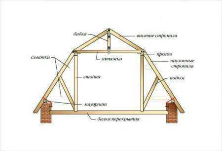 Устройство пирога мансардной крыши с утеплителем