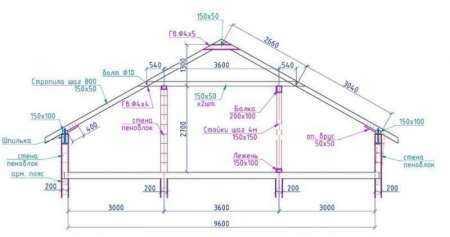 Расчет и монтаж ломаной крыши для мансарды