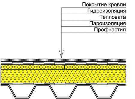 Устройство плоской кровли из профнастила