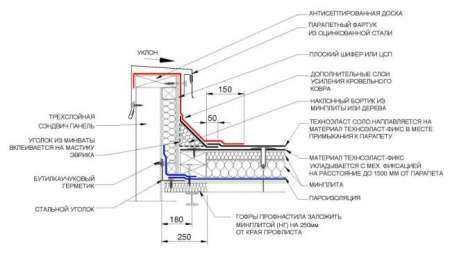 Устройство и ширина парапета на плоской кровле