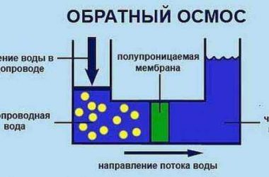 Как очистить воду из скважины: фильтры и народные способы