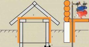 Водопровод на даче своими руками: как выбрать трубы, способы укладки