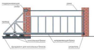 Как сделать сдвижные (откатные) ворота: делаем консольные