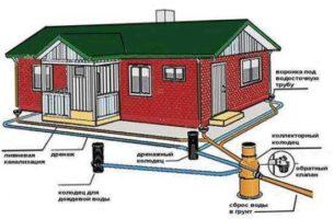 Система ливневой канализации частного дома и какой она бывает