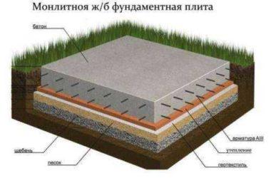 Фундамент в виде железобетонный плиты