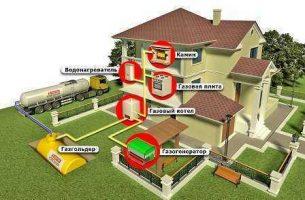 Какие документы нужны для газификации загородного дома