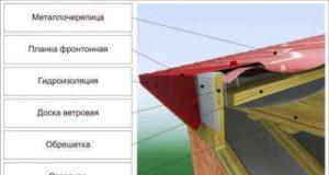 Монтаж ветровой планки: ее виды и характеристики