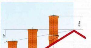 Расположение трубы на крыше: герметизация и обшивка