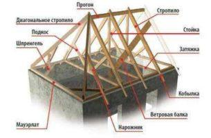 Конструкция кровли и крыши деревянных домов
