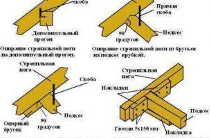 Стропильная система четырехскатной крыши.