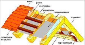 Как своими руками сделать крышу для бани