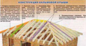 Вальмовая крыша, конструкция стропильной системы