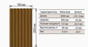 Размеры листов ондулина и технические характеристики материала