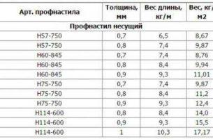 Вес профлистов и габариты материала