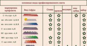 Устройство крыши из профнастила и характеристики материала