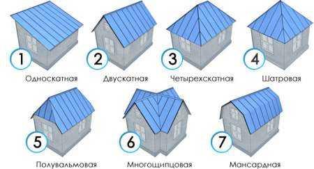 Какую крышу выбрать одноэтажный на дом 10х10?
