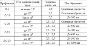 Расчет минимального уклона для кровли из профлиста