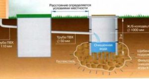 Как обустроить канализацию в бане