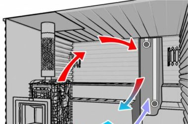 Как смонтировать вентиляцию в бане в парилке
