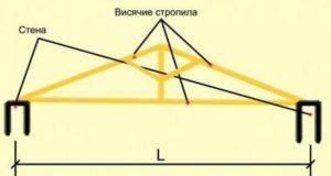 Что такое висячие стропила и расчет конструкции