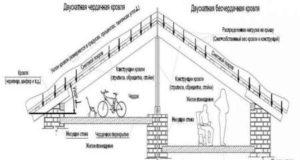 Виды двухскатной кровли: чертежи и планы конструкции
