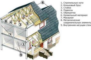 Расчет и строительство двухскатной мансардной крыши