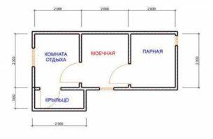 Проекты по строительству дачных бань