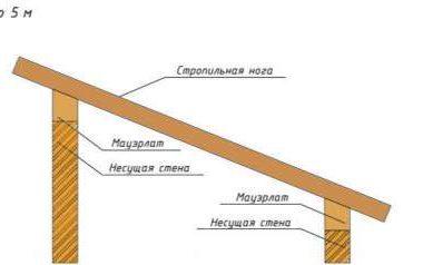 Монтаж стропильной системы односкатной крыши