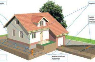 Размеры и диаметр водосточных труб для крыши